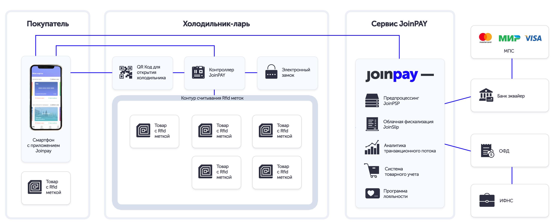 Схема взаимодействия сервисов при работе JoinPAY «Вендинг»